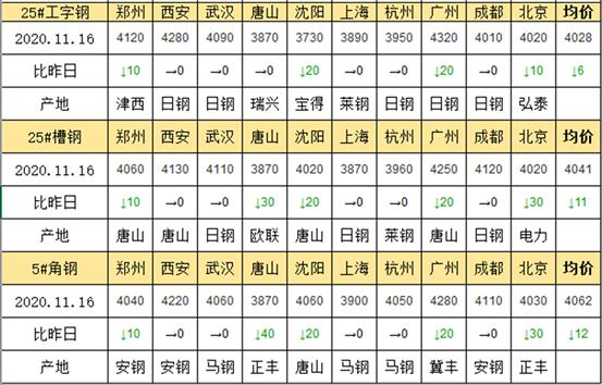 兰格工角槽日盘点(11.16)期螺翻红上行刺激,明日价格止跌趋稳
