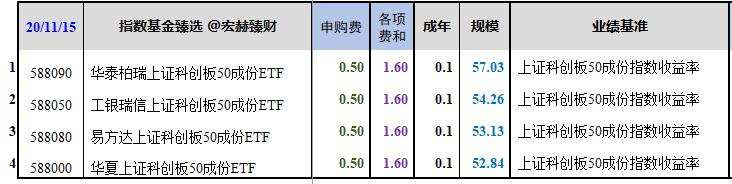 【基金问答】四只科创50ETF指数基金今日上市,可以买吗?