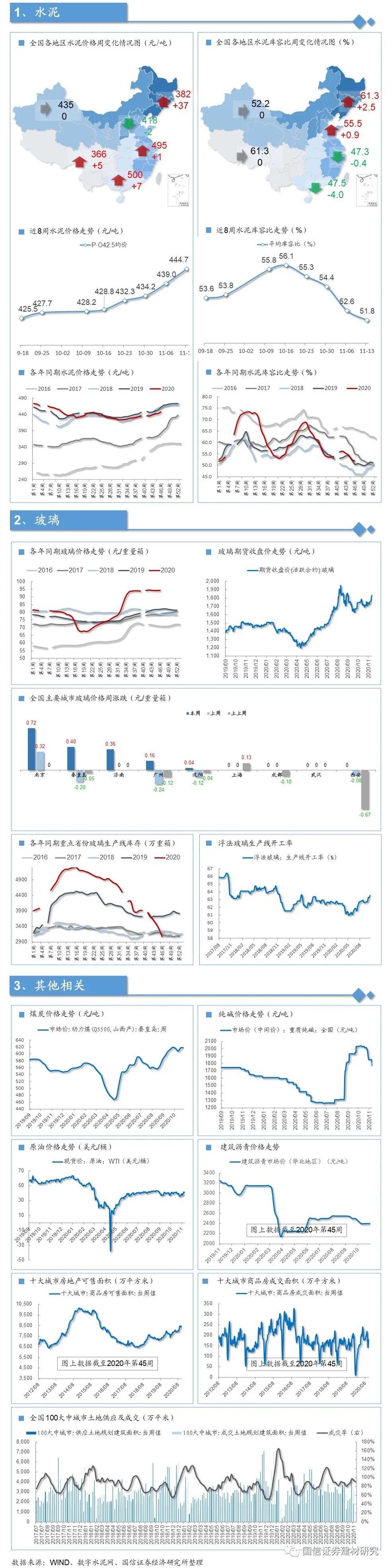 【国信建材|周观点】玻璃价格仍有进一步超预期的可能