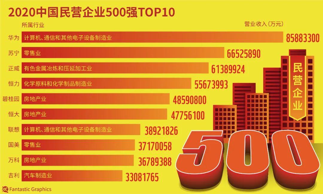 """陕西5家企业入选""""中国民企500强""""图片"""