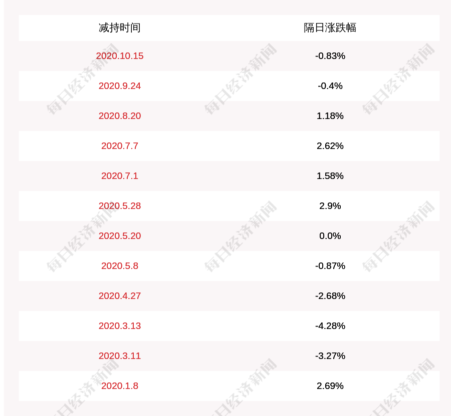 艾格拉斯:公司实际控制人的一致行动人减持2850万股,占公司股份总数的1.55%