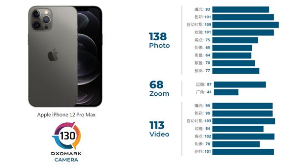 DXOMark晒iPhone 12 Pro Max、华为P40 Pro实拍样张对比