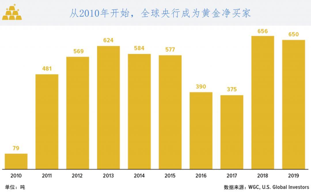 黄金储备国TOP10 | 中国第六,美国长期占据榜首,这些国家也上榜