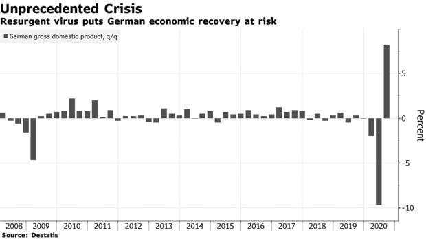 德国央行:德国第四季度经济可能停滞甚至衰退