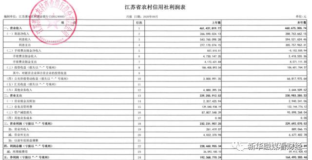 三季报聚焦|溧水农商行投资收益骤降42.47% 四成贷款流入房地产行业