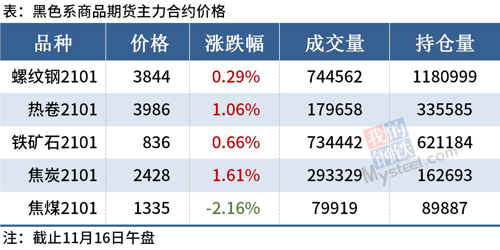 Mysteel午报:钢价涨跌互现,黑色期货普涨