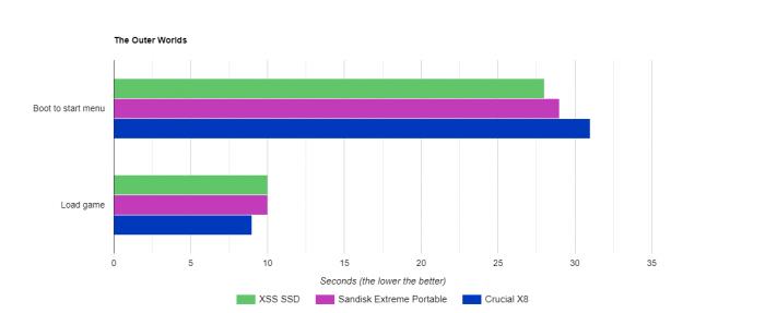 Xbox Series S外接SSD实测:和内置SSD加载时间差别不大