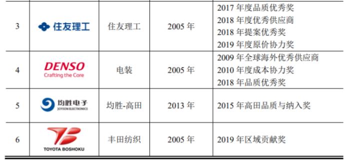 津荣天宇:定位全球高端客户 聚焦精密部品智能制造产业提升