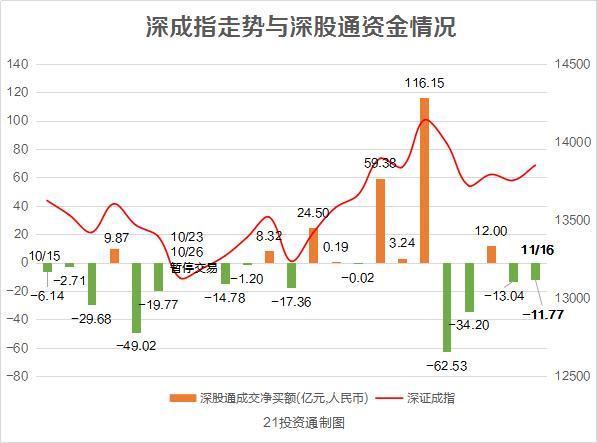 """终结四天净卖出:北向资金""""沪强深弱"""" 大举买入这些股"""