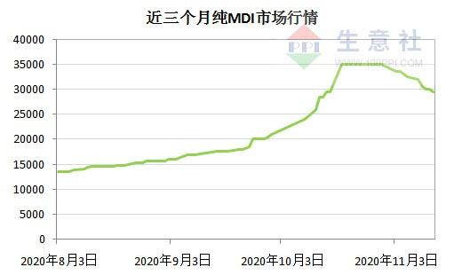 生意社:原料强势助推 近三个月氨纶价格涨幅超30%
