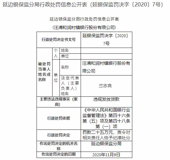 汪清和润村镇银行违法遭罚 大股东为延边农商行