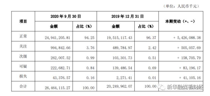 揽存另寻出路!亿联银行同业负债增长113.12%,6820万借款尚待追回