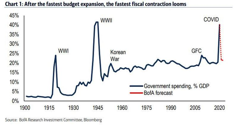 """美银:2021年或成空前""""财政紧缩年"""""""