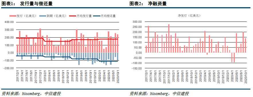 【中信建投 固定收益】风险偏好回升,中美高收益逻辑分化——中资美元债10月观察