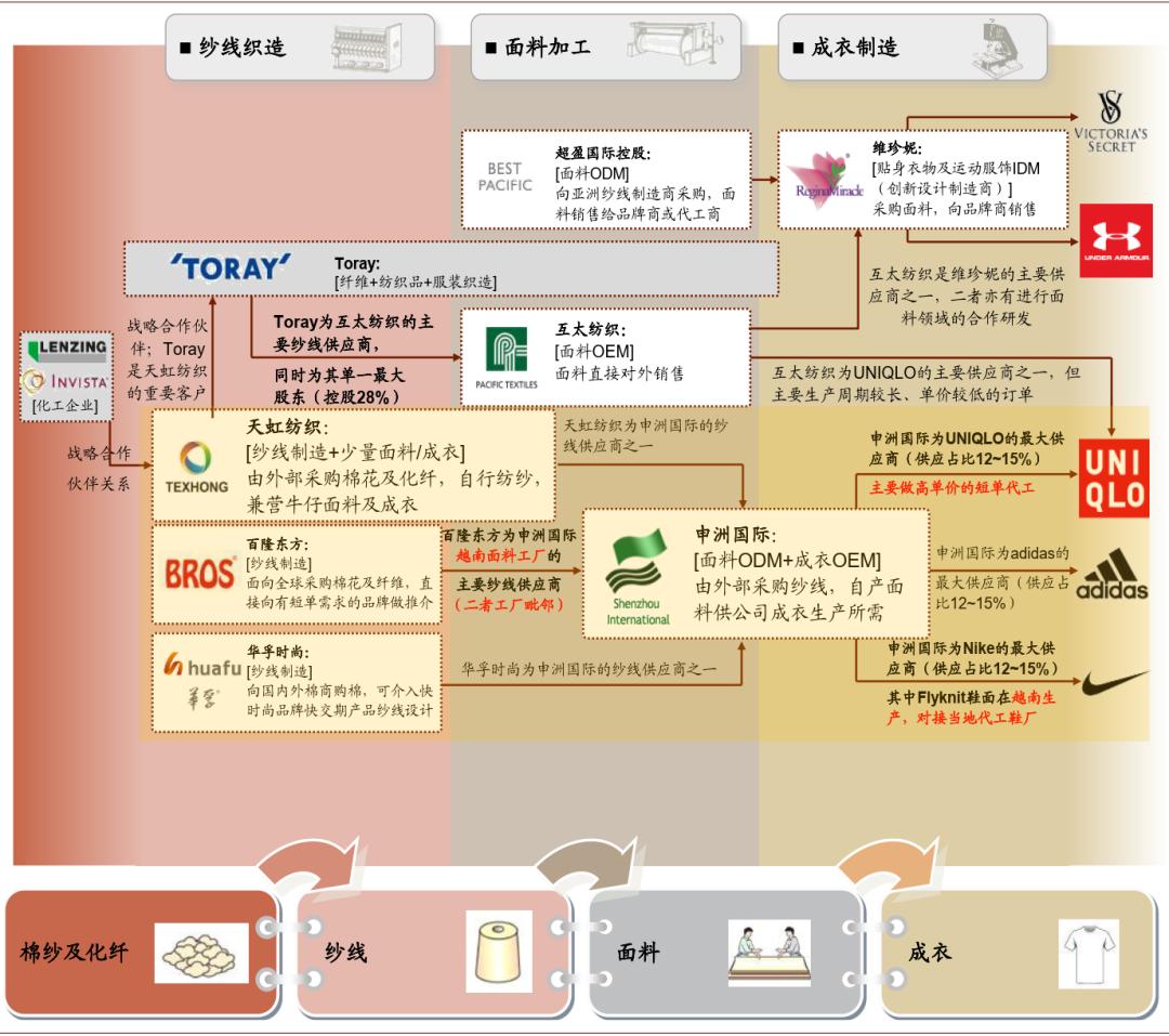 中金:RCEP正式签署影响几何?中国纺服产业链优势凸显