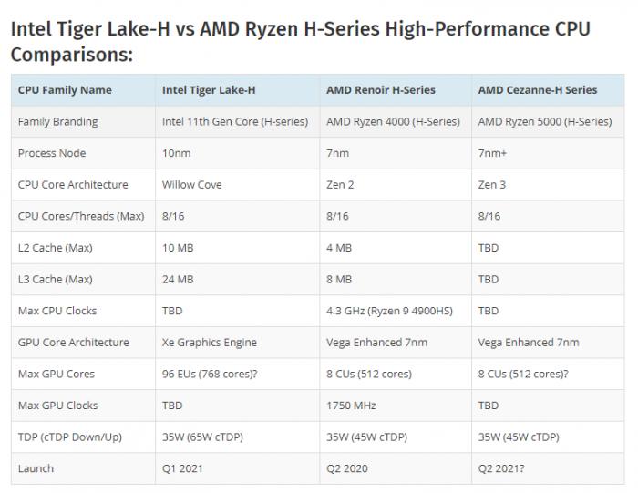 英特尔第11代Tiger Lake-H芯片曝光:8核16线程 ES芯片3.1GHz