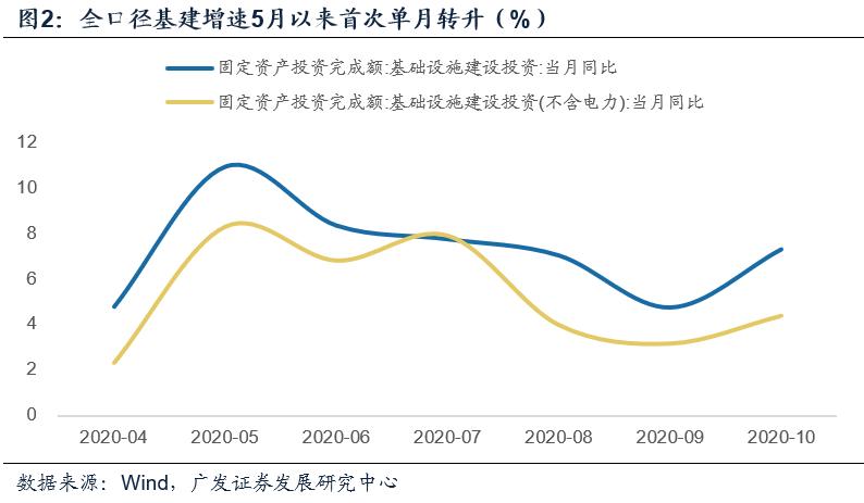 【广发宏观郭磊】经济景气度继续上行,主要驱动项均未减速