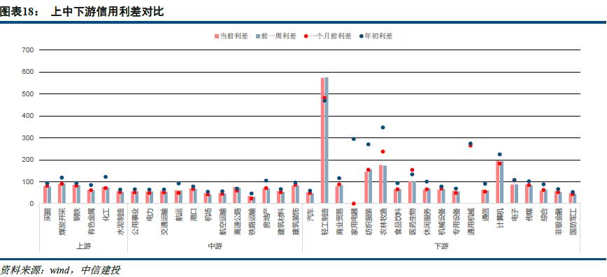 【中信建投 固定收益】国企违约传染强,信用分层情绪降——信用债周报
