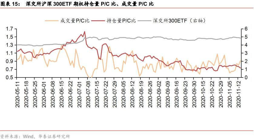 【华泰金工林晓明团队】上周标的下跌,期权成交量上升——期权期货周报20201115