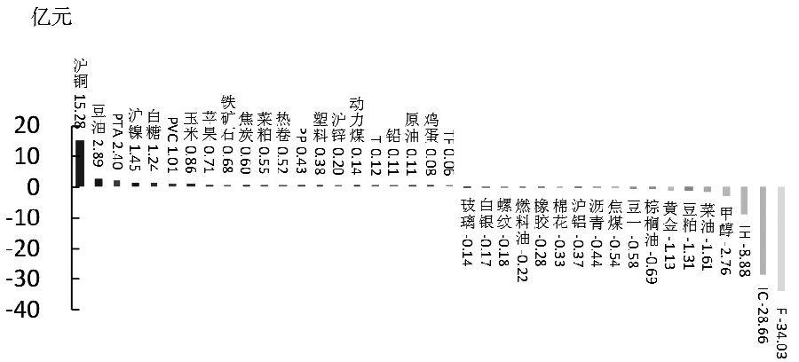 期货市场每日资金变动(11月16日)