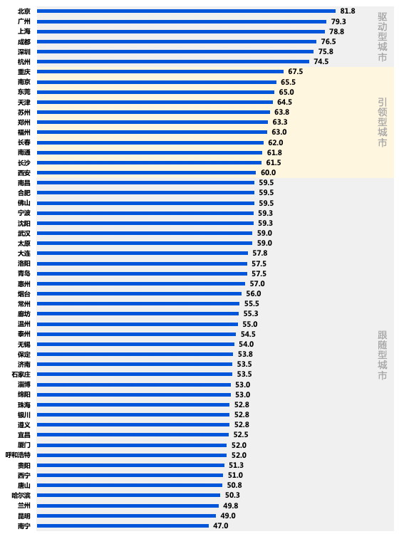 数据解读丨后疫情时代,50座主要城市写字楼市场大起底