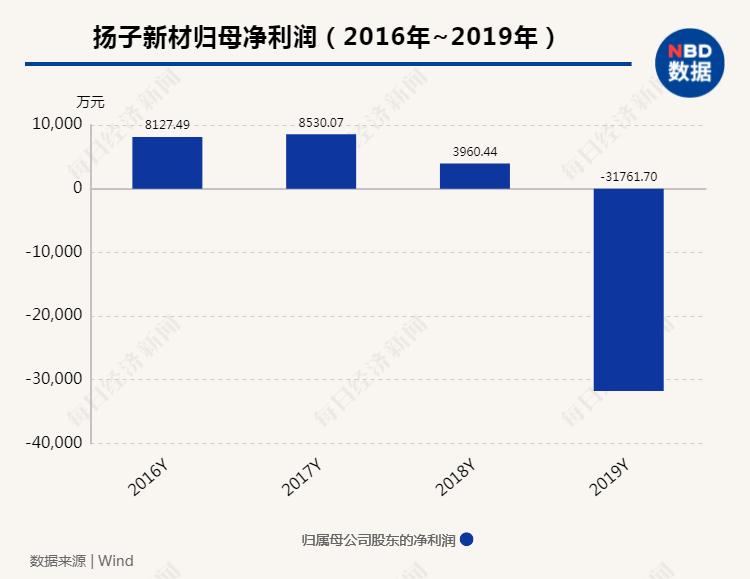 苏州富豪坑惨扬子新材 套现逾15亿却占用公司巨额资金