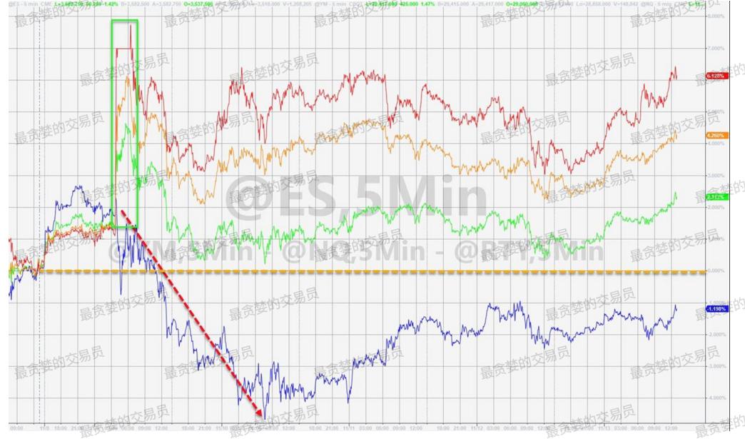 双重风险,让市场再次走到拐点