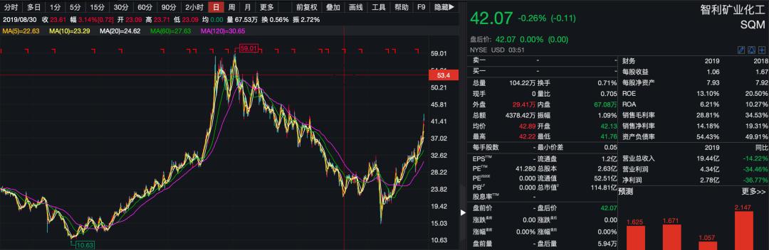 天齐锂业自曝百亿债务危机:大股东提前套现18亿 19万小股东凌乱