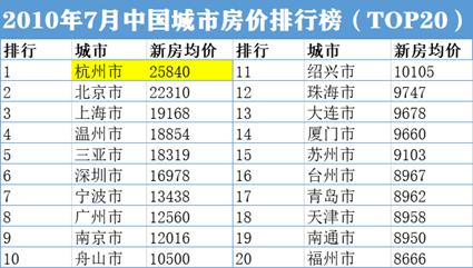 """蚂蚁造富没了!曾""""一夜暴涨80万""""的杭州楼市降价了"""