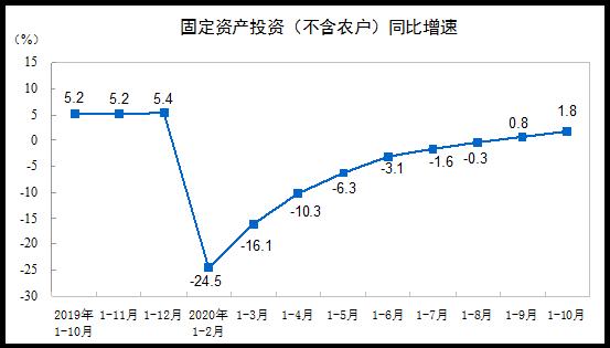【全国固投】2020年1—10月份全国固定资产投资(不