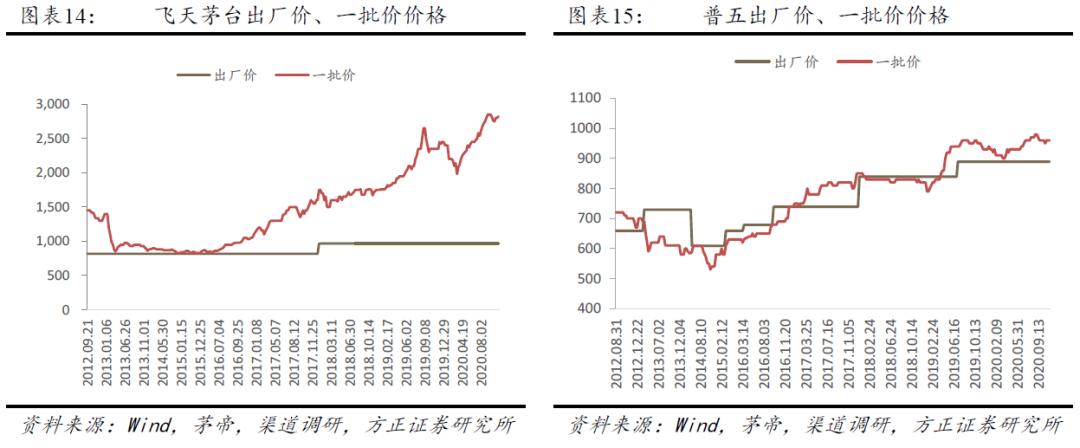 【方正食饮201115】行情扩散,三四线白酒波动大,大众品继续回调