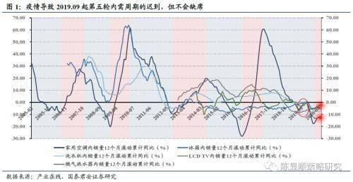 国泰君安策论家电:第五轮内需周期不会缺席 全球翘楚需求待发