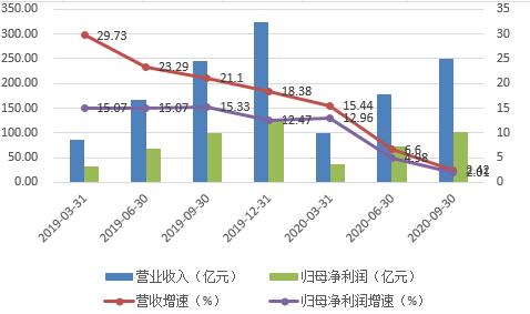 """南京银行新任行长百万增持 """"强心剂""""能否复苏业绩?"""