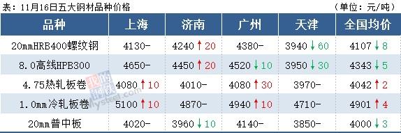 螺纹钢跌近4100,期钢飘红,钢价难跌