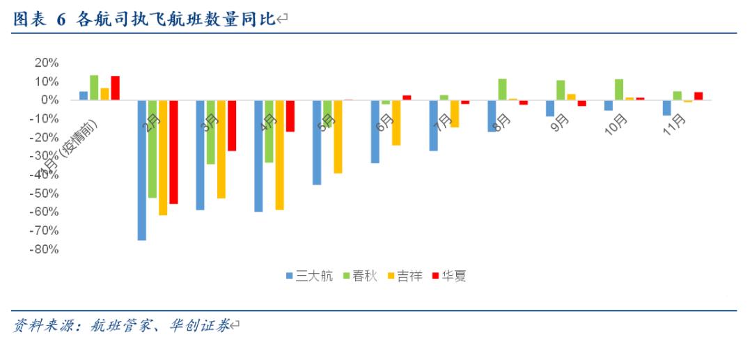 【华创交运】航空行业10月数据点评:旅客量恢复至近9成,春秋客座率继续领先,继续强推华夏航空与春秋航空