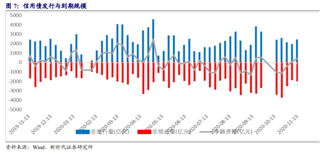 【新时代固收】暂时的流动性紧张,永久的估值逻辑变化——固定收益市场周度观察