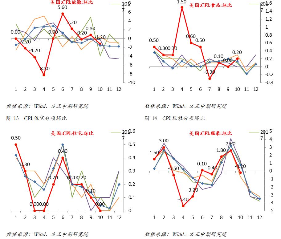 【宏观】美国10月CPI意外下滑 然通胀持续上升之势不变