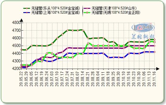 兰格无缝钢管日盘点:市场价格小幅上涨 成交偏缓