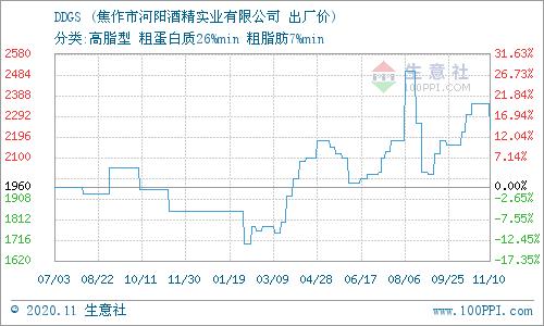 生意社:11月17日河阳酒精DDGS产销动态
