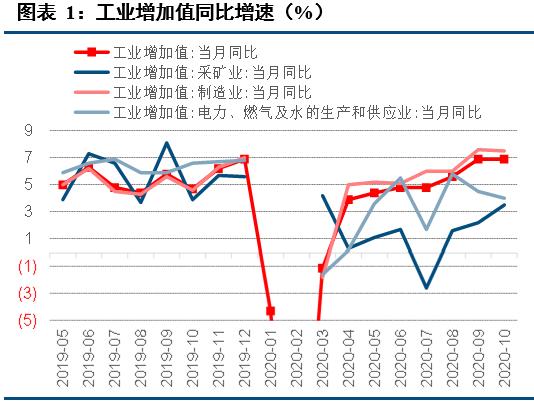【中信建投 宏观】经济数据普遍靓丽,顺周期力量持续向好 ——10月经济数据点评