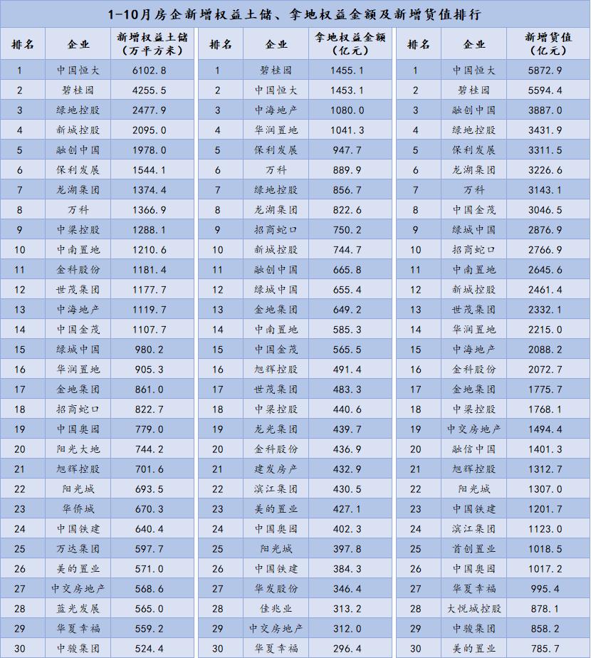 1-10月中国房企新增土地储备报告·观点月度指数