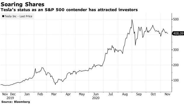 马斯克身价暴增!特斯拉将成标普500指数史上最大新晋成份股