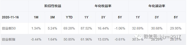 定投1年半大赚80%,我为何又买回了TA?