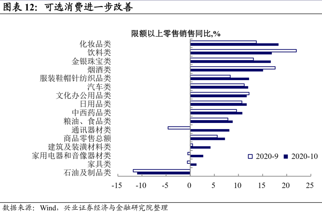 【兴业固收.利率】投资缘何超预期? ——10月经济数据点评