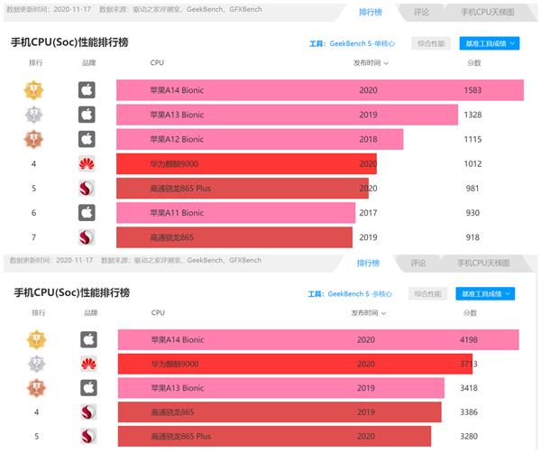 骁龙875跑分批量曝光:和苹果A14差距明显