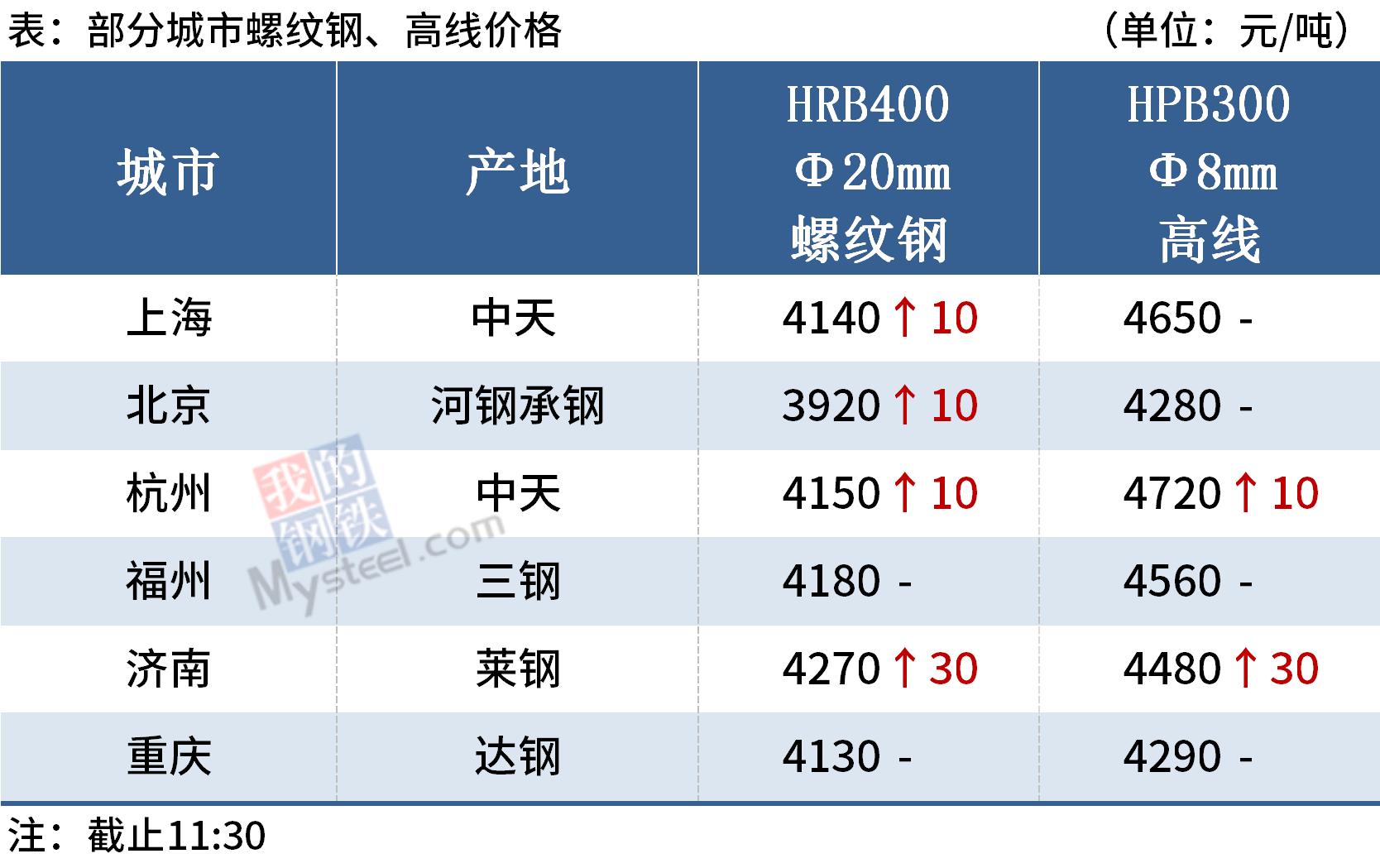 Mysteel午报:钢价多数上涨,期螺盘中创年内新高