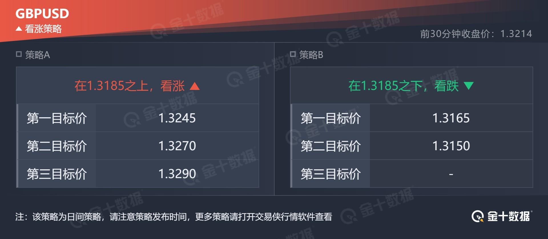 技术刘:现货黄金1879获支撑 镑美下方支撑密集