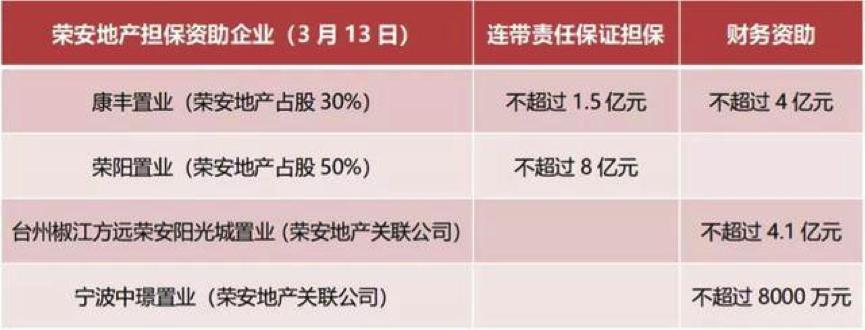 荣安地产三季度营收大增 巨额担保或存一定经营性风险