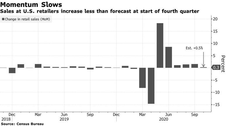 美国10月零售销售数据不及预期,新冠病例激增下可能进一步放缓