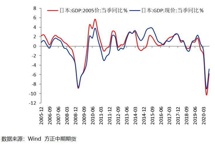 【海外宏观】内外需助日本经济强势反弹 然四季度依然无法实现正增长